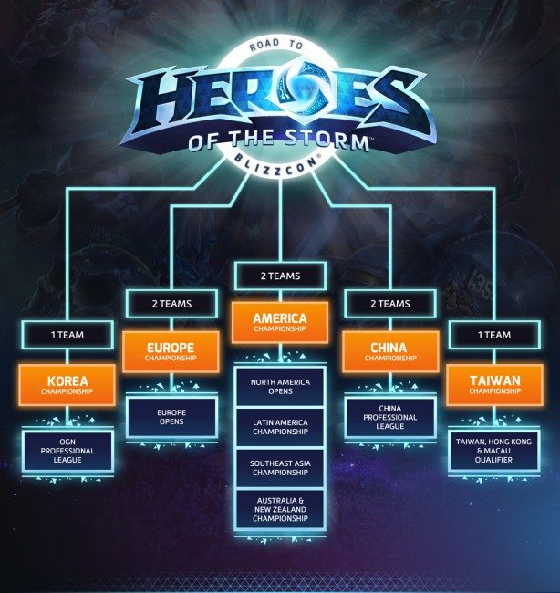 Heroes of the Storm World Championship Tournament Announced