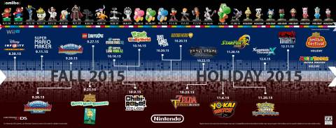 Nintendo Packs 2015 with a Huge Lineup of Games for Everyone