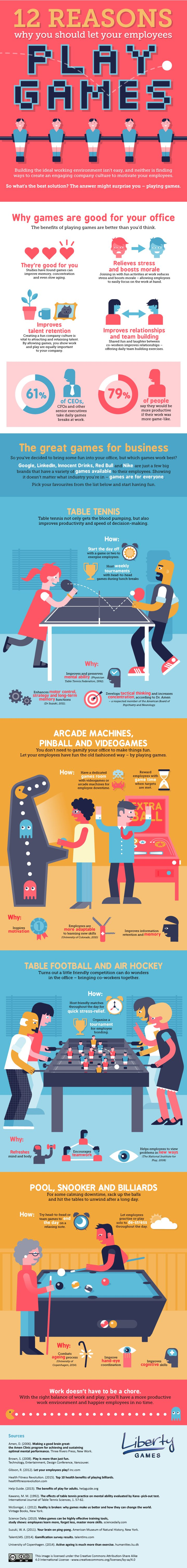 INFOGRAPHIC: 12 Reasons You Should Let Your Employees Play Games