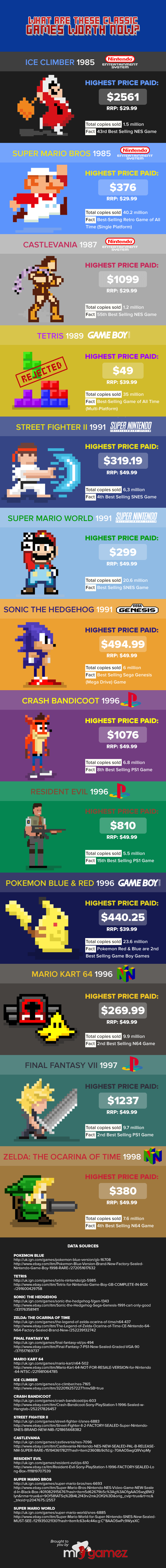 Can You Guess How Much Classic Video Games Are Worth Now?