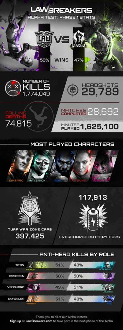 LawBreakers Phase One Alpha Infographic, Dev Video