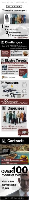 HITMAN One Year by the Numbers Infographic